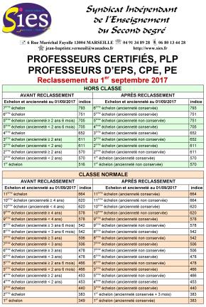Sies ppcr reclassement avancement d 39 chelon classe exceptionnelle hors classe grilles - Grille salaire professeur certifie ...